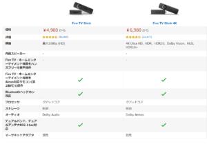 Amazon Fire TV Stickと4Kの比較表画像