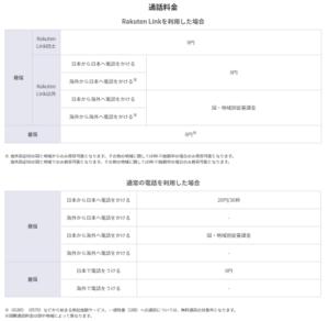 Rakuten UN-LIMIT 2.0通話料のリスト画像