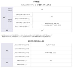 Rakuten UN-LIMIT 2.0通信費のリスト画像